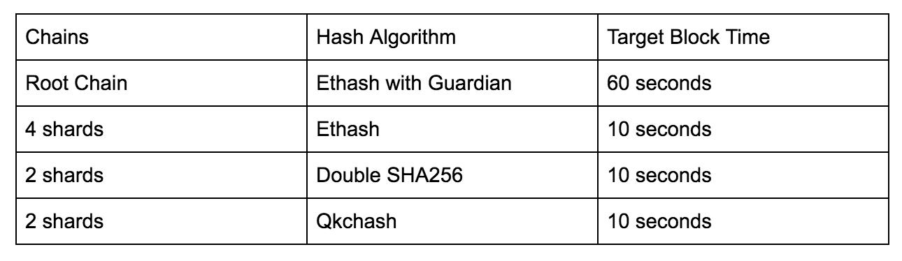 QuarkChain 测试网2 0挖矿正式开启- QuarkChain